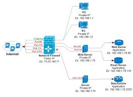 credential harvestor port forwarding phishing facebook kali router port at Port Forwarding Diagram