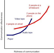 communicating workplace teams change factory article communicating workplace teams communication