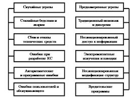 Курсовая работа Предметная область информационной безопасности Рис 1 Угрозы безопасности в КС