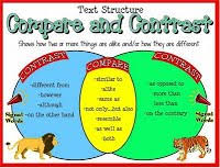 compare contrast essay bfinkurself to help your reader keep track of where you are in the comparison contrast you ll want to be sure that your transitions and topic sentences are especially