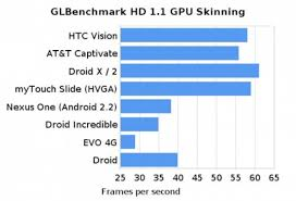 Mobile Gpu Chart T Mobile G2s Gpu Benchmarked Right Up There With The Galaxy S
