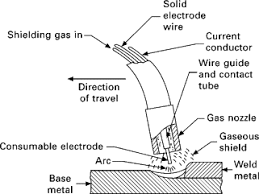 Arc Welding Current Setting Chart Welding Electrode Diagram Wiring Diagrams