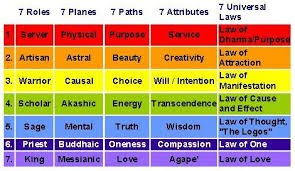 31 Planes Of Existence Chart Universal Planes Of Existence Essential Sevens Planes
