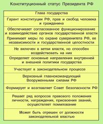 Реферат Характеристика полномочий президента России  Характеристика полномочий президента России