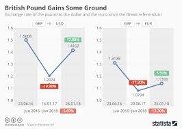 Chart British Pound Gains Some Ground Statista