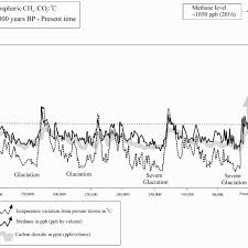 Co2 Volume Chart Chart Shows The Change In Global Temperature In Response To