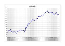 Tepco Stock Price Chart Nikkei 225 Wikipedia