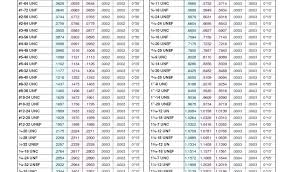 12 Unf Thread Chart 12 24 Tap Drill Size Concursosabertos Co