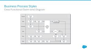 Business Process Mapping For Salesforce Admins
