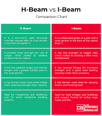 I Joist Comparison Chart Difference Between H Beam And I Beam Difference Between