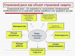 Реферат Страхование предпринимательского риска ru  Курсовая работа на тему страхование предпринимательских рисков