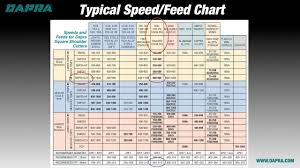 Sfm Chart For Milling Session 6 Determining Speeds Feeds Sfm Fpt Dapra Milling Training