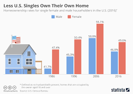 Us Single Charts 2016 Chart Less U S Singles Own Their Own Home Statista