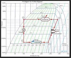 Refrigerant Flash In P H Diagram Heat Transfer