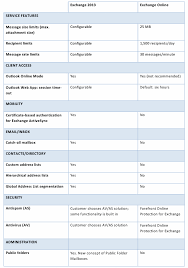 Office 365 Plans Comparison Chart Comparing Exchange 2013 And Office 365 Pricing And Feature Sets