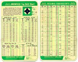 Tap And Die Set Chart Drill Bit And Tap Size Chart Google Search Drill Bit