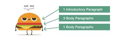 3 5 Essay Format 5 Paragraph Essay Guide Topics Outline Examples Essaypro