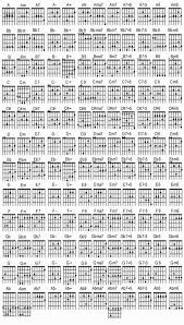 Guitar Chord Patterns Awesome Design Ideas