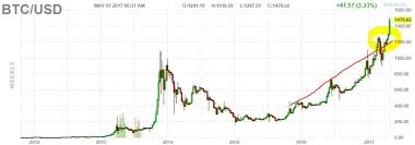 Bitcoin Chart Vs Usd Bitcoin Graph Usd Currency Exchange Rates