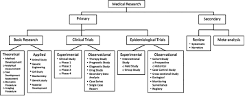 Epidemiological Research Design Types Of Studies And Research Design