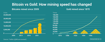 Chart Of The Day Bitcoin Vs Gold Infographics Ihodl Com