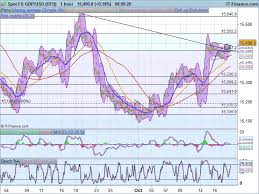 Dollar Yen Live Chart Yen News Forex Dollar Pound Yen Euro Forex Futures