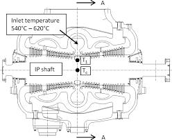Application Of An Advanced Creepfatigue Procedure For Flexible