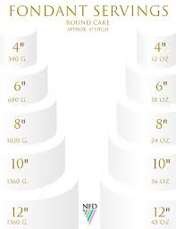 Fondant Chart By Nfd For Round Cakes Never Forgotten Designs