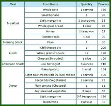 What Is The Diet Chart To Lose Weight Pin On Health
