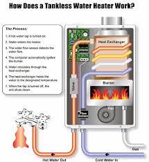 best hot water heater. Modren Hot How Does A Tankless Water Heater Work On Best Hot T