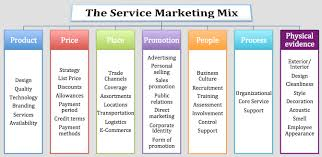 Services Marketing Services Mix Under Fontanacountryinn Com
