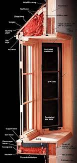 Types of picture framing Painting Types Of Bay Windows Bay Window Index Carpentry Remodeling Framing Installing Windows Hall Of Frames Types Of Bay Windows Bay Window Index Carpentry Remodeling