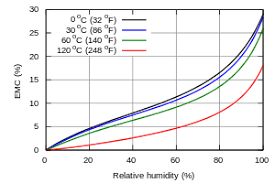 Humidity Temperature Relationship Chart Equilibrium Moisture Content Wikipedia
