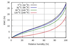 Equilibrium Moisture Content Wikipedia