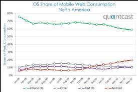 Mobile Os Market Share Chart The Android Soul