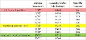 Tire Tread Depth Chart World Of Template Format Inside