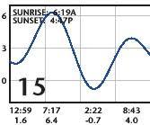 San Diego Tide Chart San Diego Tide San Diego Tides