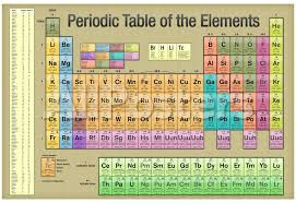 Periodic Table of the Elements Gold Scientific Chart Poster ...