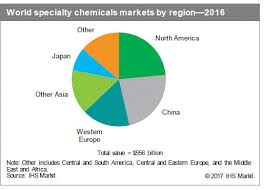 Bright Future Ahead For Specialty Chemicals After 2016 Hiccup