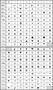 Html Symbols Chart F Chart Of Octal Codes For Characters