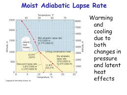 Lapse Rate Adiabatic Lapse Rate Magdalene Project Org