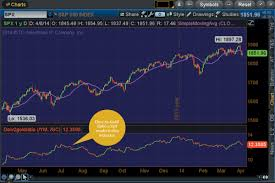 Cool Scripts Create Your Own Dow To Gold Ratio Ticker Tape