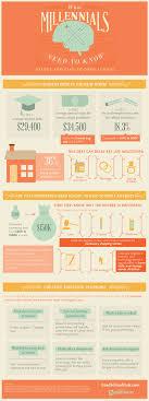 Considering Grad School A Millennials Guide To Grad School Infographic