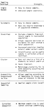 Sample Of Strength And Weaknesses 1 Strengths And Weaknesses Of Basic Sampling Techniques