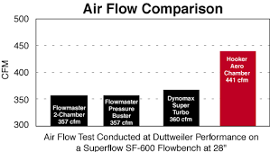 Very Interesting Needed Exhaust Flow Chart Check It Out