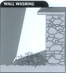 wall washing lighting. Landscape Lighting Wall Wash And Techniques Tomlinson Bomberger With Washing 844x939px