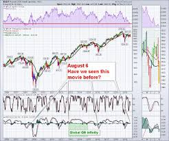Rut Chart Why Doesnt This Matter This Time Dont Ignore This Chart