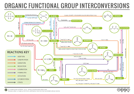 compound interest organic chemistry reaction map organic chemistry reaction map