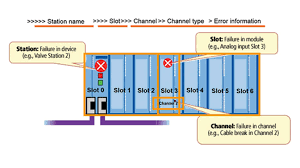 how to leverage profibus and profinet for troubleshooting and preventing downtime