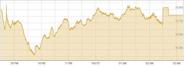 Kse Live Chart Kse 100 Gains 105 Points Amid Yet Another Volatile Session